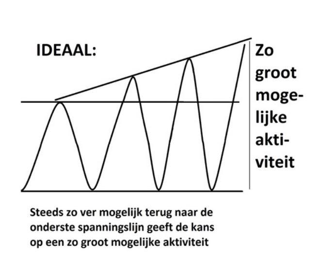 Ideale spanningsboog Methode van Dixhoorn
