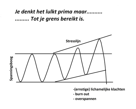 Stresslijn